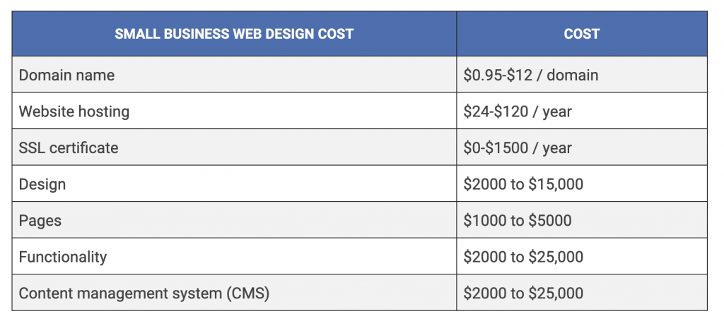 How Much Does It Cost to Build a Website for a Small ...